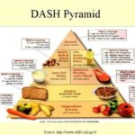 DASH Diet Tops U.S. News & World Report Top 20 Diet Plans